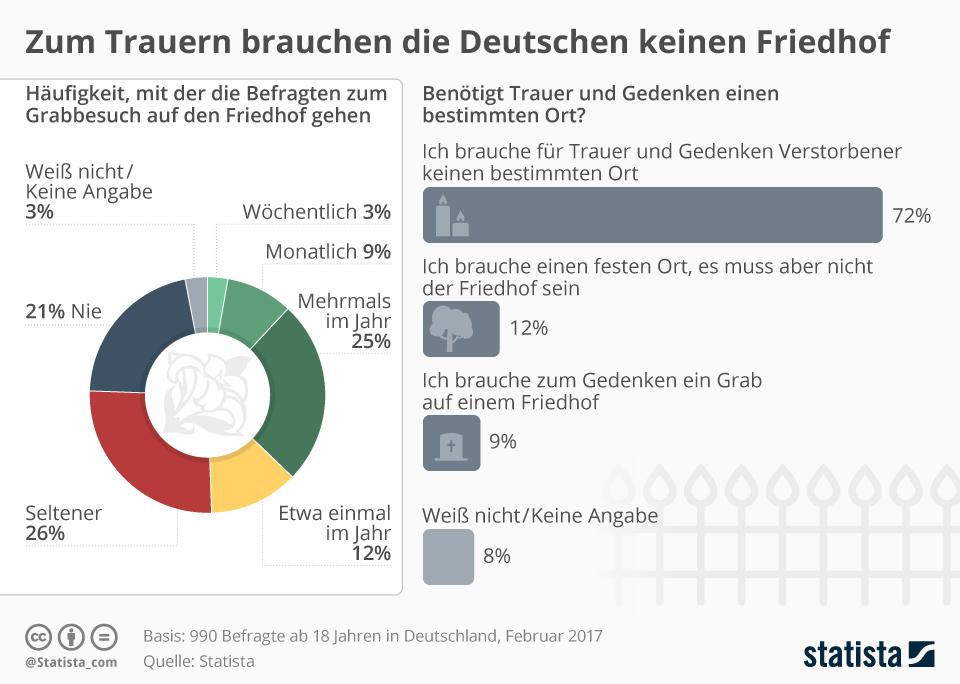 Infografik: Zum Trauern brauchen die Deutschen keinen Friedhof | Statista